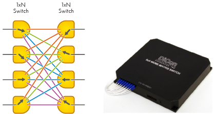MEMS Modular Matrix Optical Switch