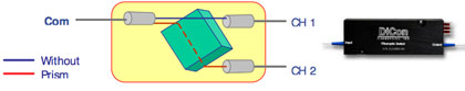 Prism Optical Switch